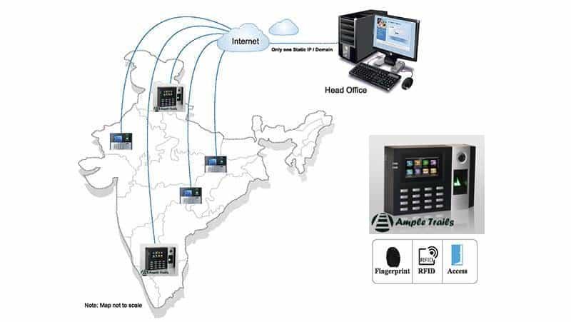fingerprint attendance system multiple locations